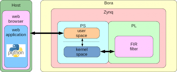 BELK-TN-005: Running PYNQ on Bora - DAVE Developer's Wiki