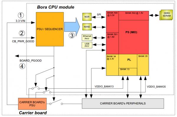 Power Bora Dave Developers Wiki
