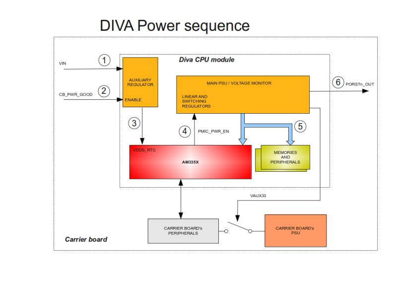 Hardware Manual (Diva) - DAVE Developer's Wiki