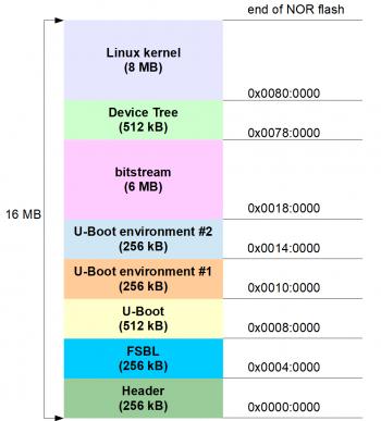 BELK/BXELK Quick Start Guide - DAVE Developer's Wiki