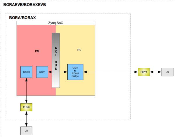 BELK-AN-006: Enabling dual Gigabit Ethernet support on