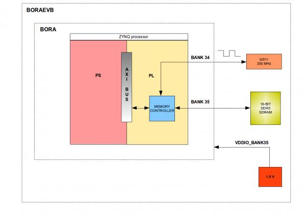 BELK-AN-003: Interfacing DDR3 SDRAM to PL - DAVE Developer's Wiki