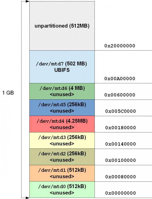 Standalone boot (BELK/BXELK) - DAVE Developer's Wiki