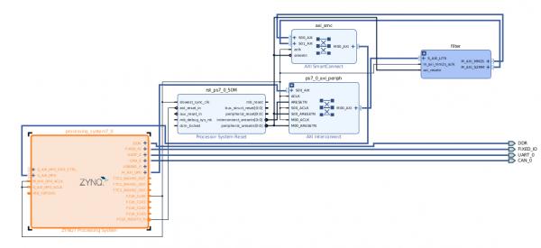 BELK-TN-005: Running PYNQ on Bora - DAVE Developer's Wiki