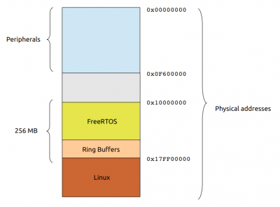 Editing XELK-AN-001: Asymmetric Multiprocessing (AMP) on Axel