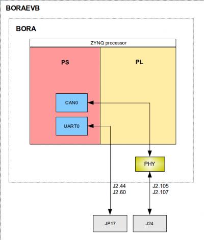 Creating and building example Vivado project (BELK/BXELK